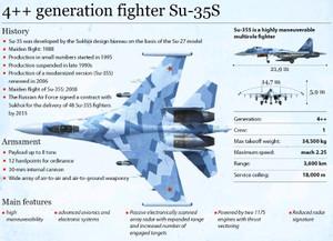 Su35s